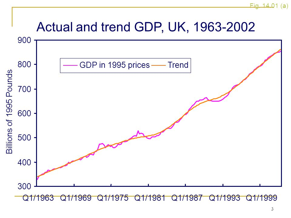 Actual and trend GDP, UK, 1963-2002