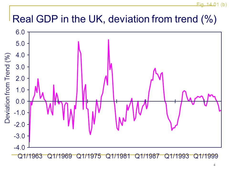 Real GDP in the UK, deviation from trend (%)