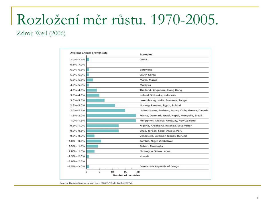 Rozložení měr růstu. 1970-2005. Zdroj: Weil (2006)