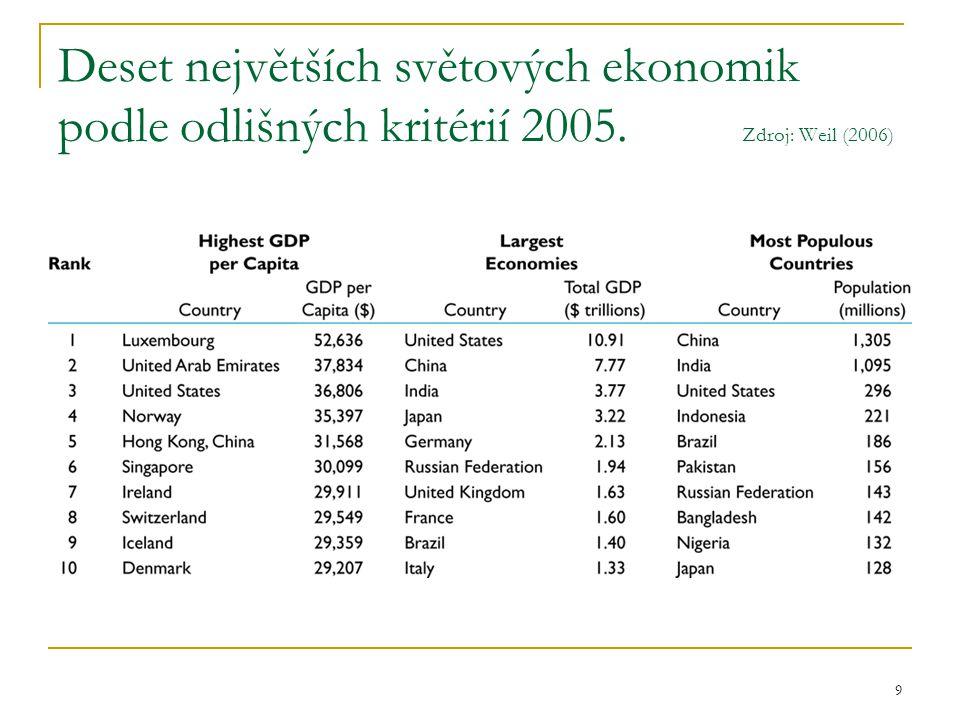Deset největších světových ekonomik podle odlišných kritérií 2005