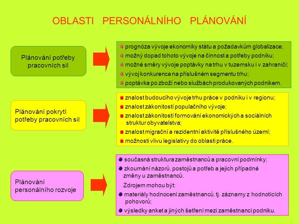 OBLASTI PERSONÁLNÍHO PLÁNOVÁNÍ