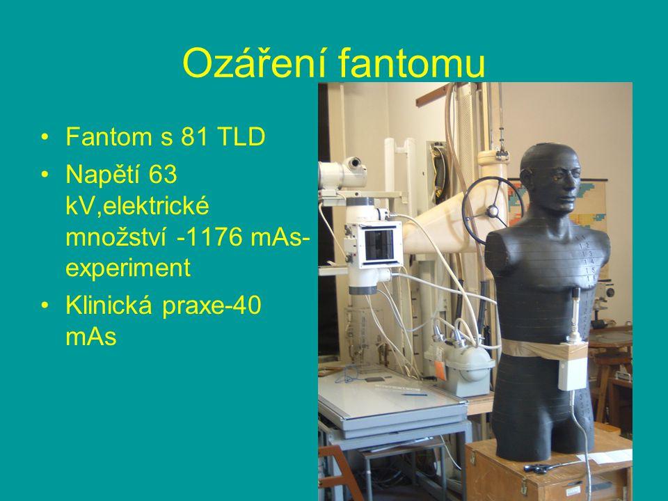 Ozáření fantomu Fantom s 81 TLD
