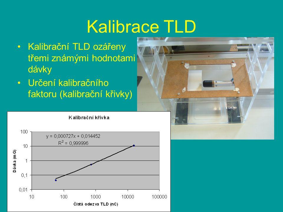 Kalibrace TLD Kalibrační TLD ozářeny třemi známými hodnotami dávky