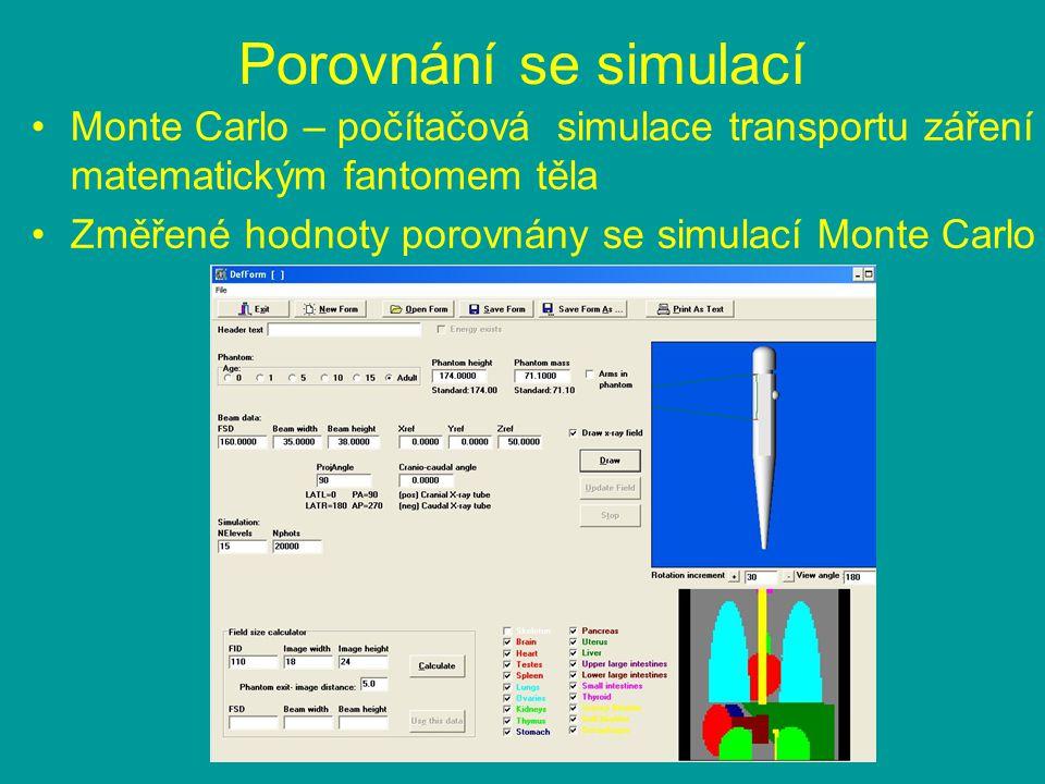 Porovnání se simulací Monte Carlo – počítačová simulace transportu záření matematickým fantomem těla.
