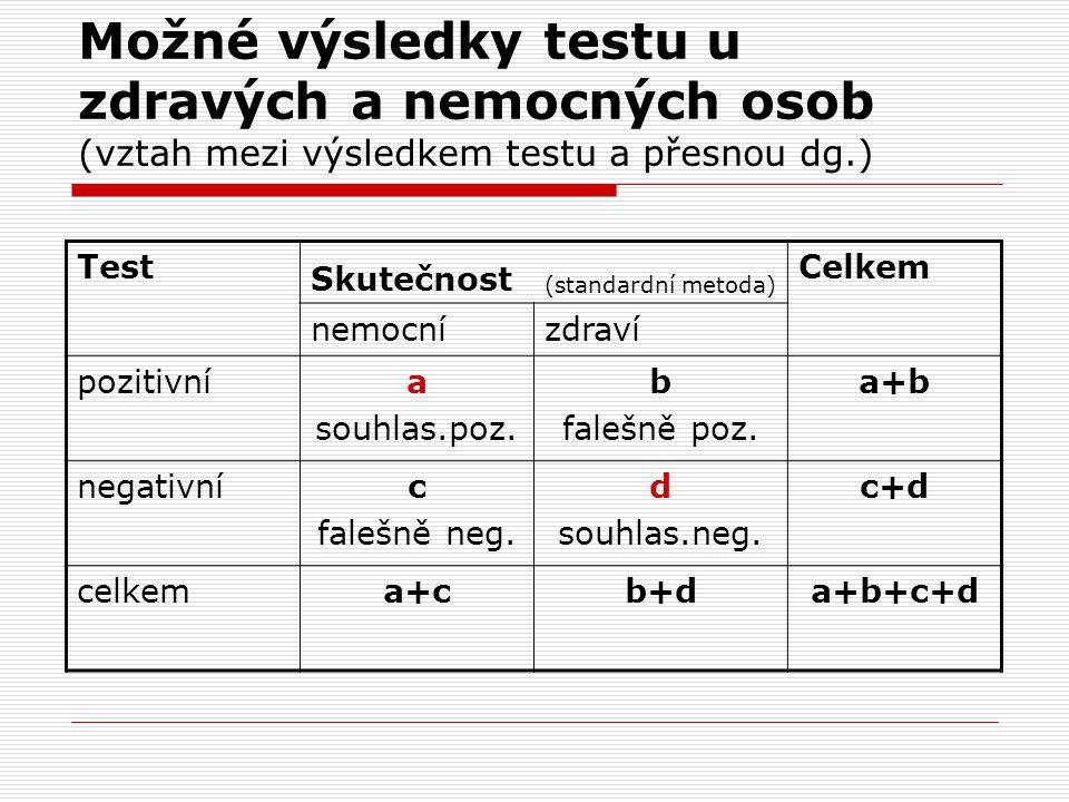 Možné výsledky testu u zdravých a nemocných osob (vztah mezi výsledkem testu a přesnou dg.)
