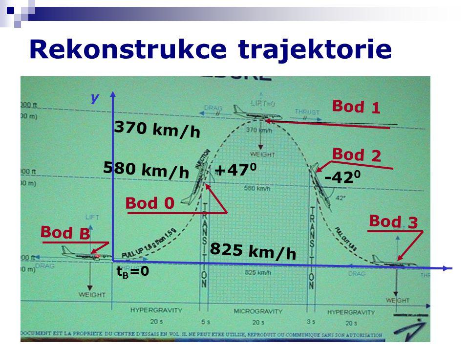 Rekonstrukce trajektorie