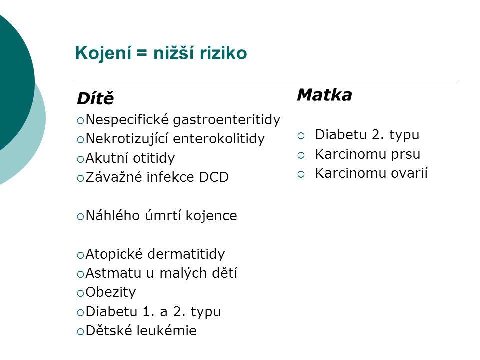 Kojení = nižší riziko Matka Dítě Nespecifické gastroenteritidy
