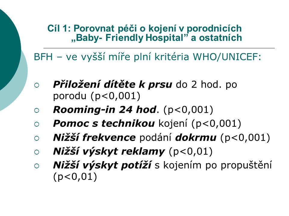 """Cíl 1: Porovnat péči o kojení v porodnicích """"Baby- Friendly Hospital a ostatních"""