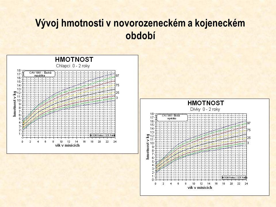 Vývoj hmotnosti v novorozeneckém a kojeneckém období