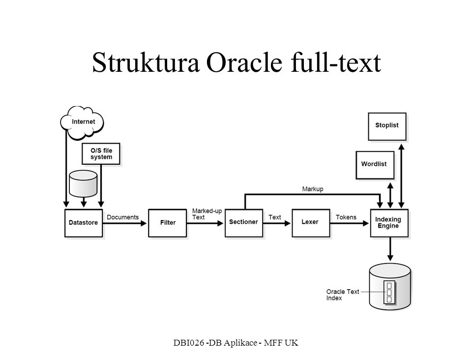 Struktura Oracle full-text