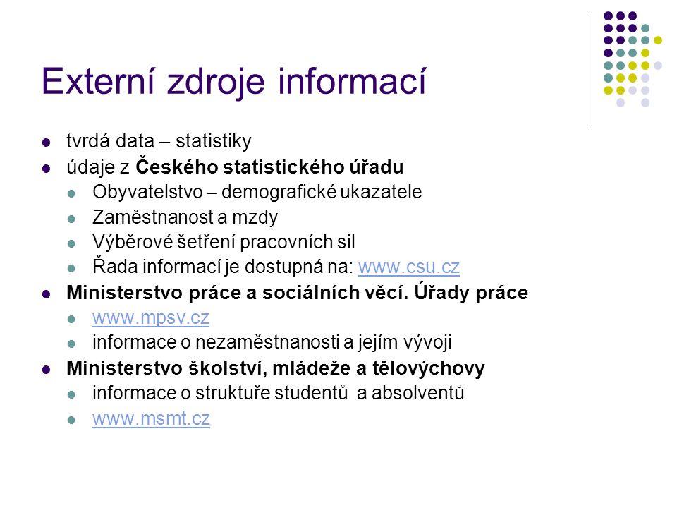 Externí zdroje informací