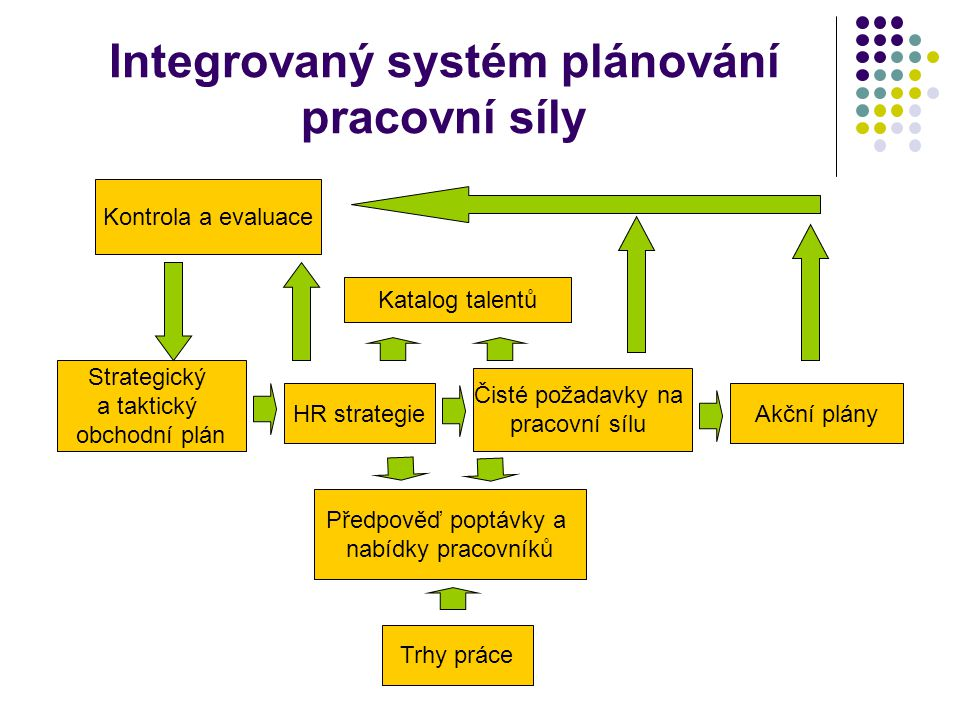 Integrovaný systém plánování pracovní síly