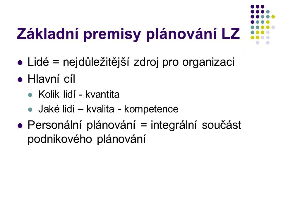 Základní premisy plánování LZ