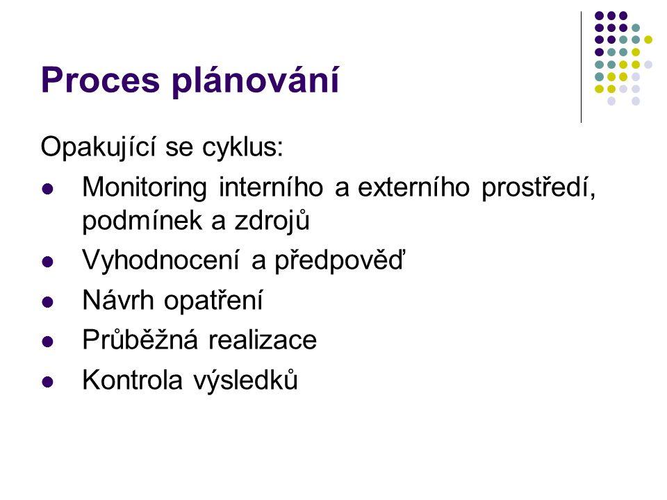 Proces plánování Opakující se cyklus: