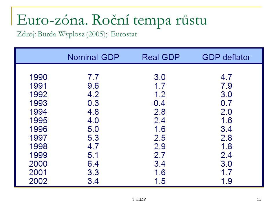 Euro-zóna. Roční tempa růstu Zdroj: Burda-Wyplosz (2005); Eurostat