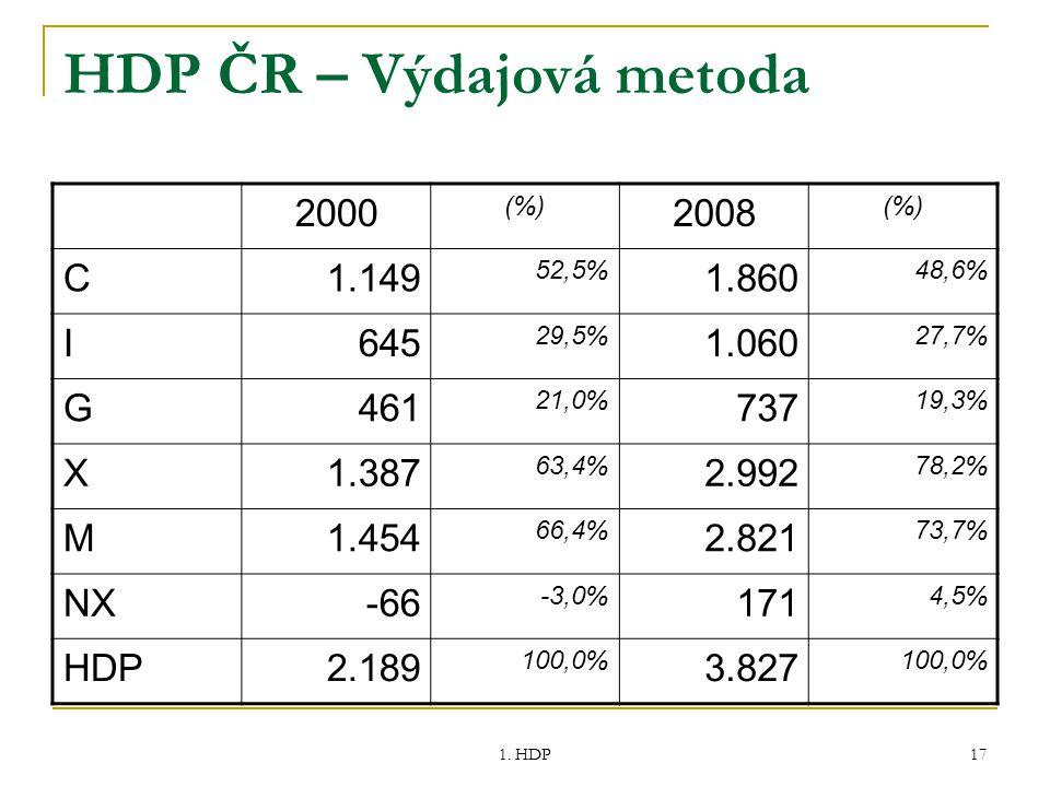HDP ČR – Výdajová metoda