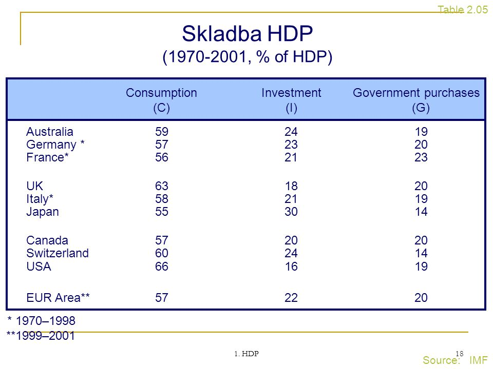 Skladba HDP (1970-2001, % of HDP) Consumption Investment