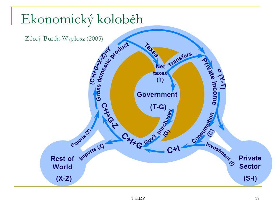 Ekonomický koloběh Zdroj: Burda-Wyplosz (2005)
