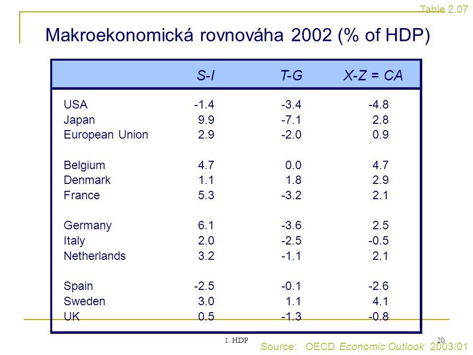 Makroekonomická rovnováha 2002 (% of HDP)