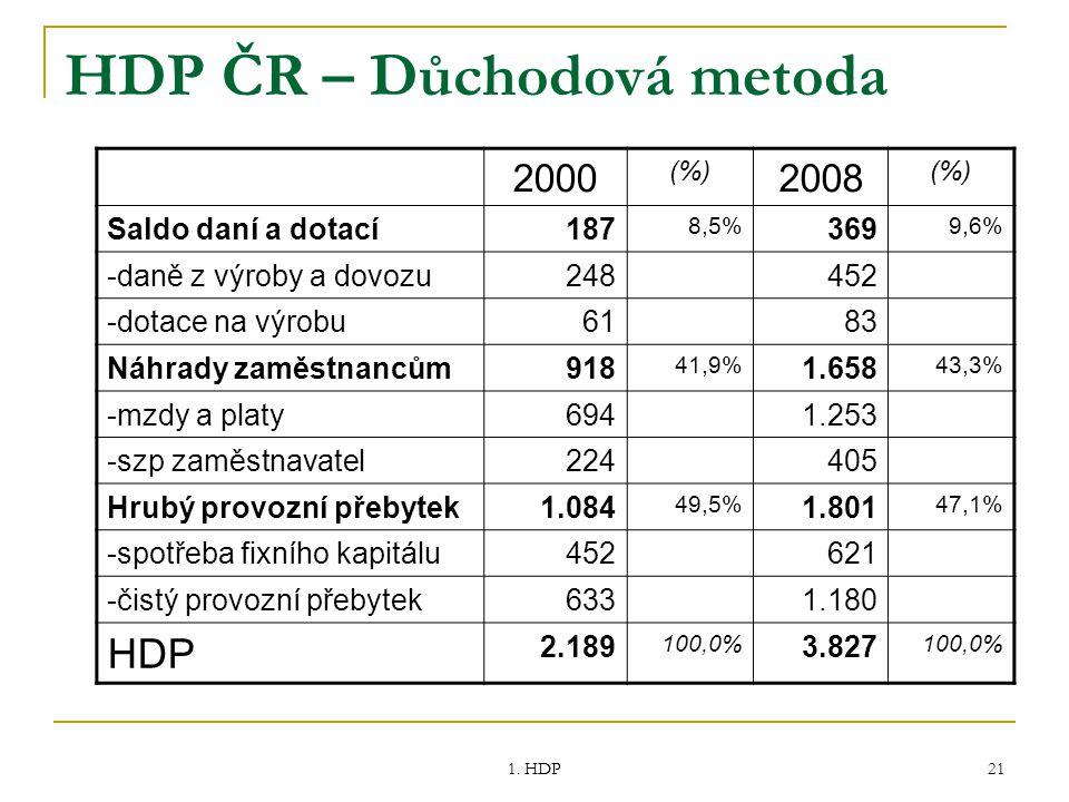 HDP ČR – Důchodová metoda