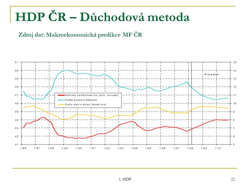 HDP ČR – Důchodová metoda Zdroj dat: Makroekonomická predikce MF ČR