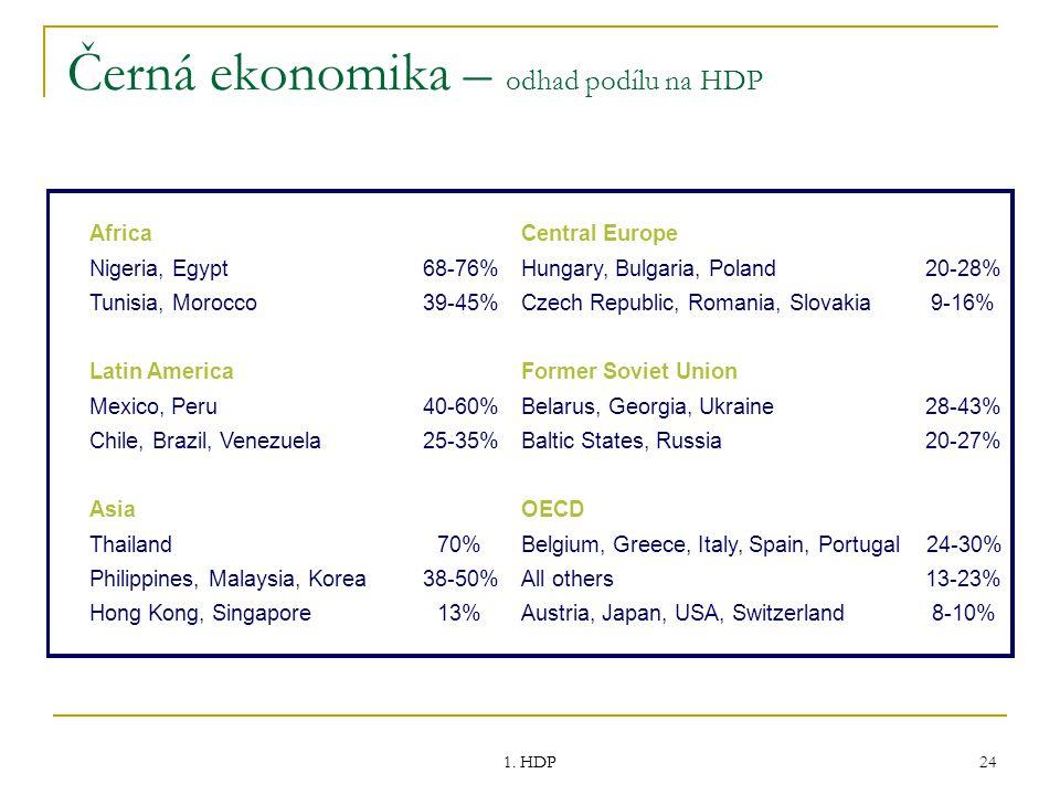 Černá ekonomika – odhad podílu na HDP