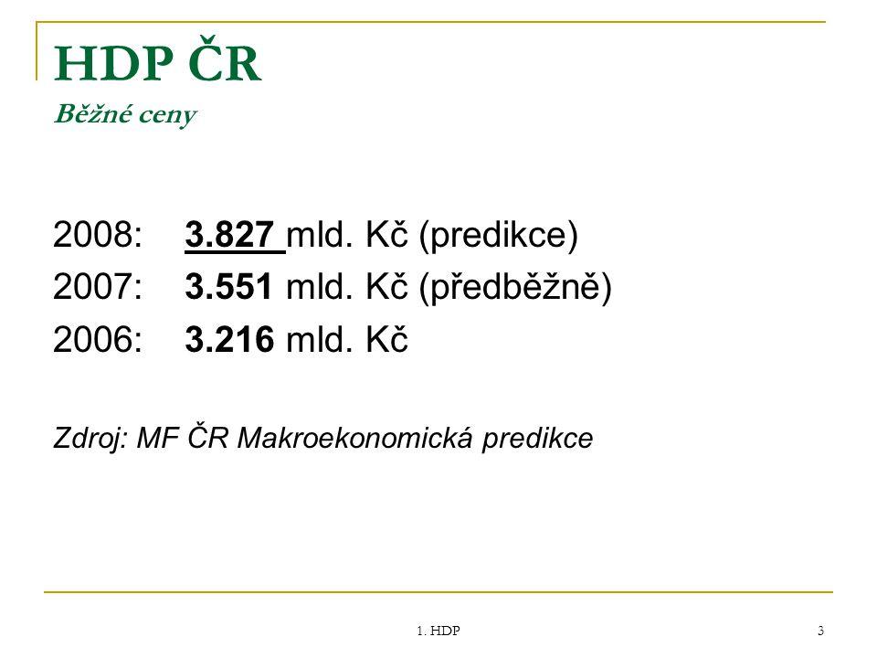 HDP ČR Běžné ceny 2008: 3.827 mld. Kč (predikce)