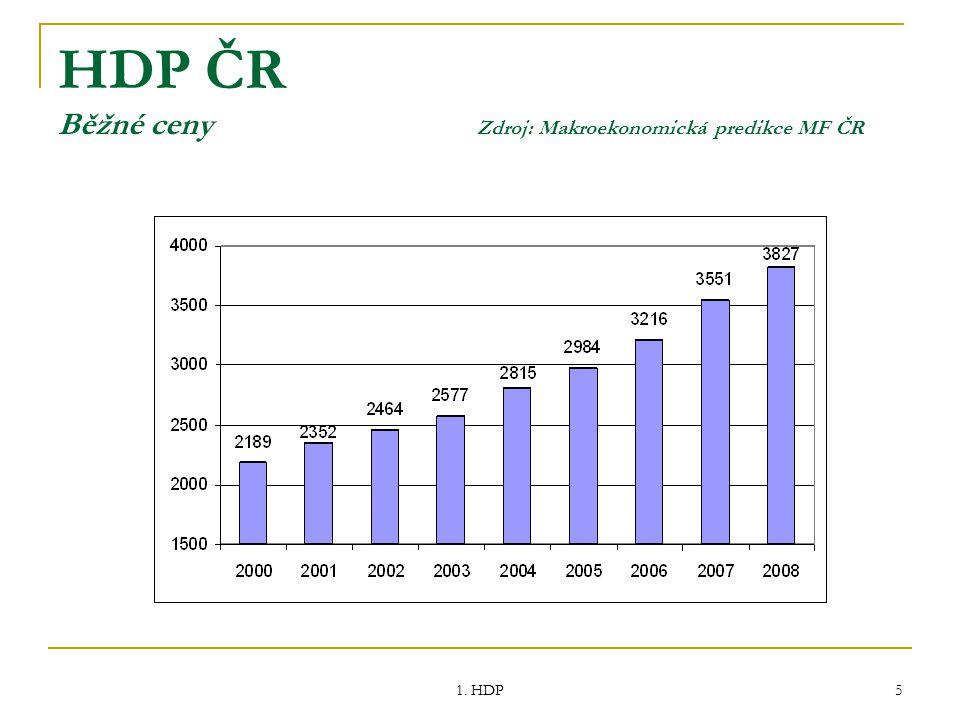 HDP ČR Běžné ceny Zdroj: Makroekonomická predikce MF ČR