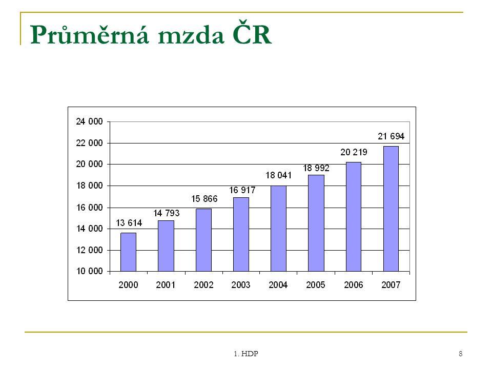 Průměrná mzda ČR 1. HDP