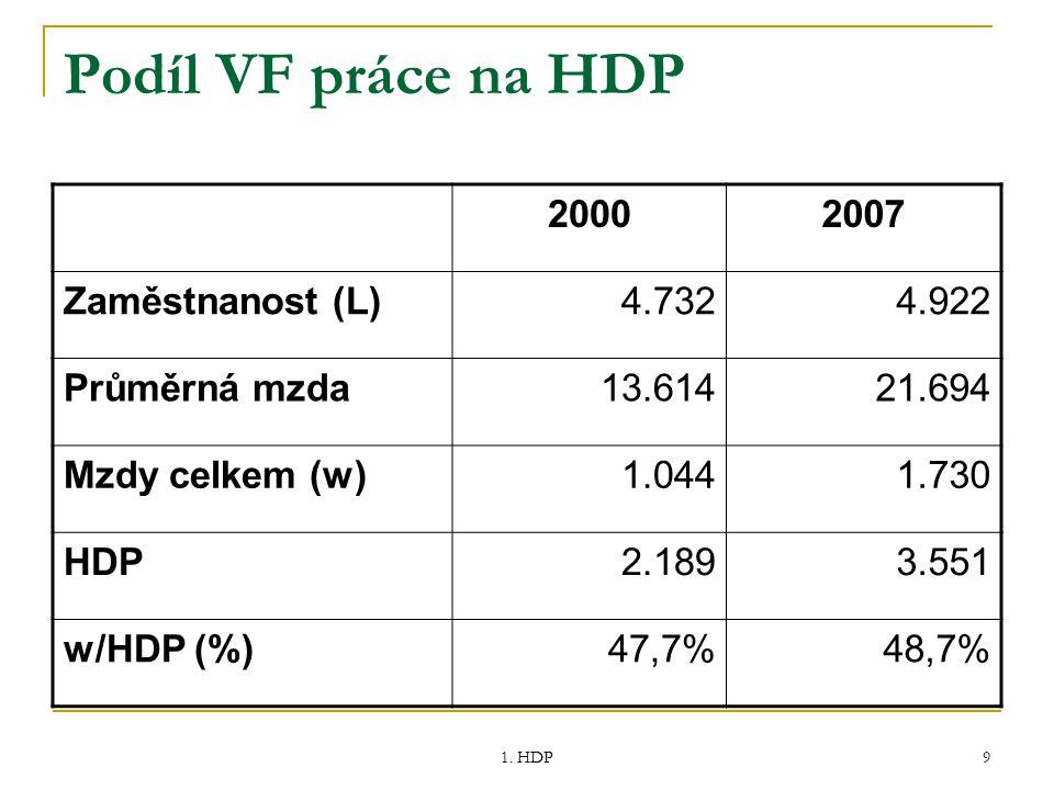 Podíl VF práce na HDP 2000 2007 Zaměstnanost (L) 4.732 4.922