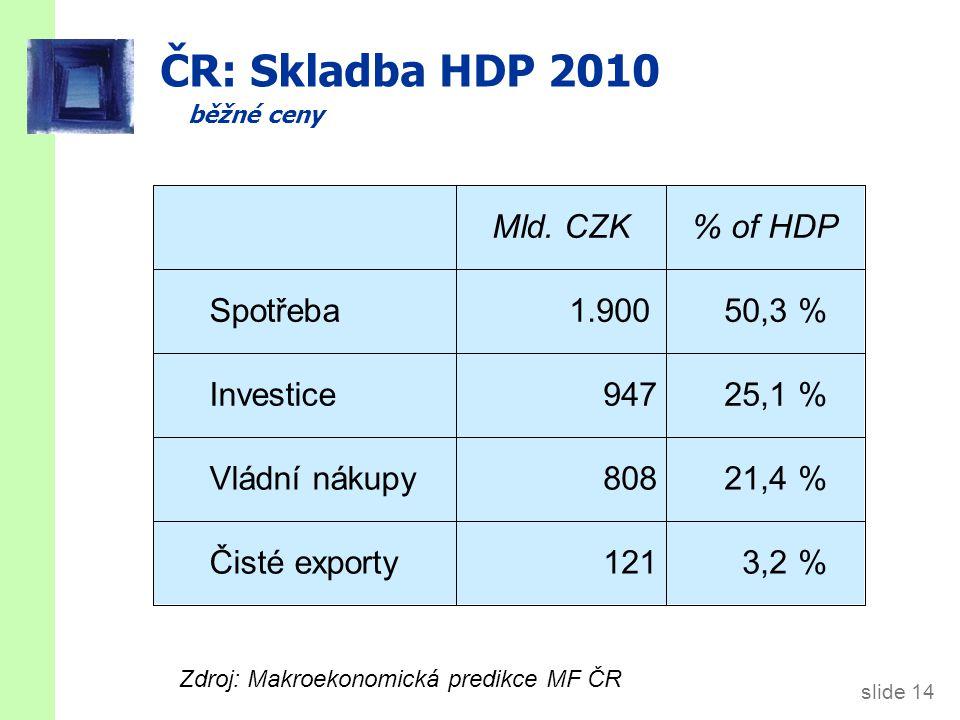Hospodářský cyklus ČR meziroční změny reálného HDP (%)