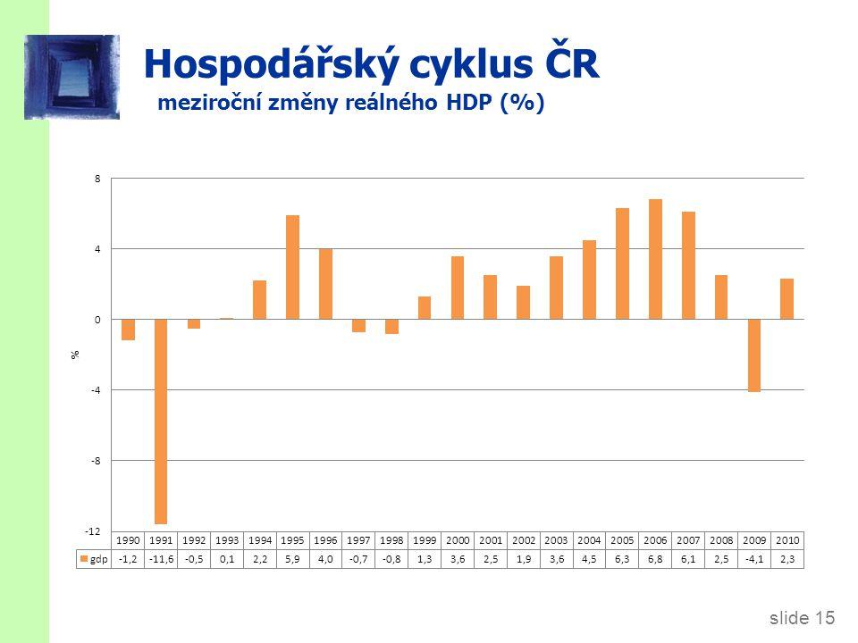 Hospodářský cyklus ČR (2) stálé ceny, 1990=100
