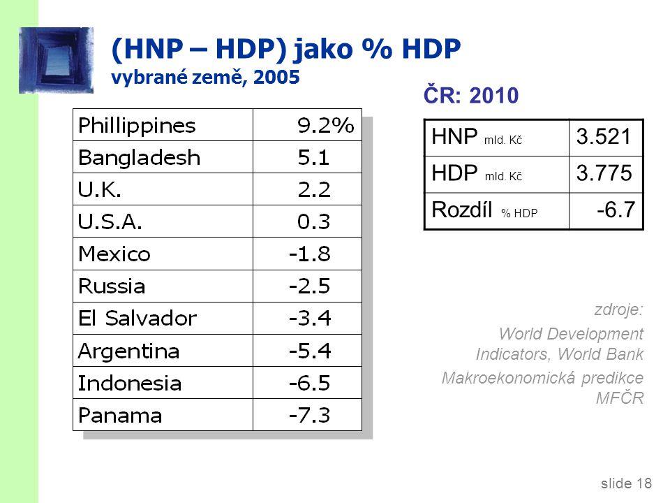 Realný x nominální HDP HDP je hodnota veškeré finální vyrobené produkce. nominální HDP měří tuto hodnotu pomocí běžných cen.