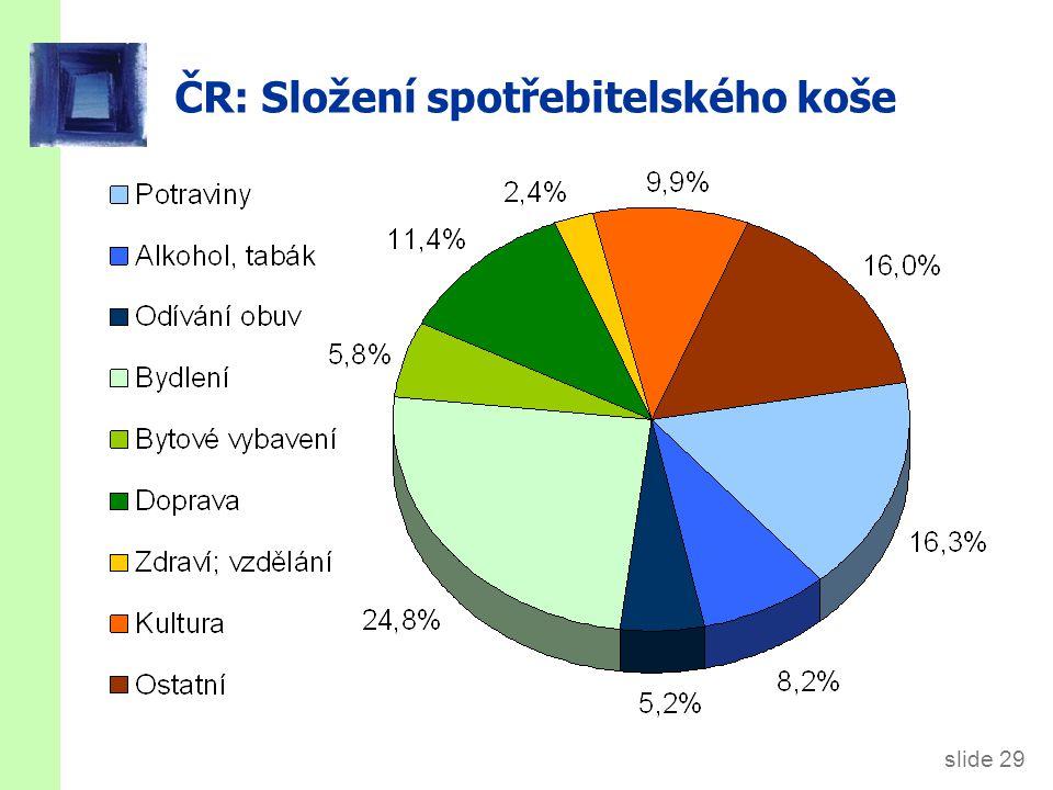 ČR: Míra inflace 1993-2010 (Procentní změna průměrného CPI za 12 měsíců daného roku oproti průměru 12-ti předchozích měsíců.)