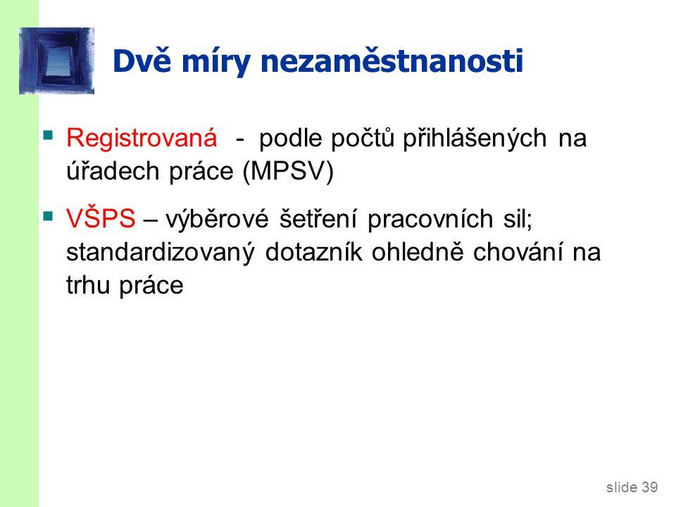 ČR: Vývoj registrované míry nezaměstnanosti