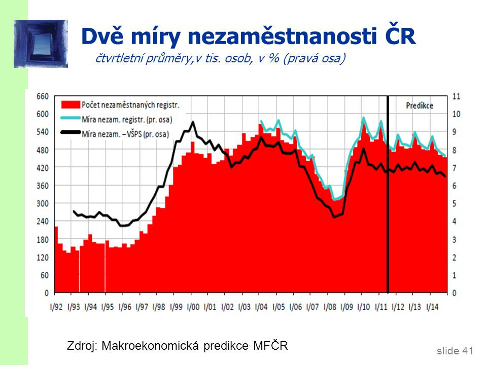 Míra ekonomické aktivity ČR