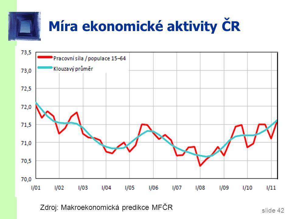 ČR+USA: Míry zaměstnanosti (%)