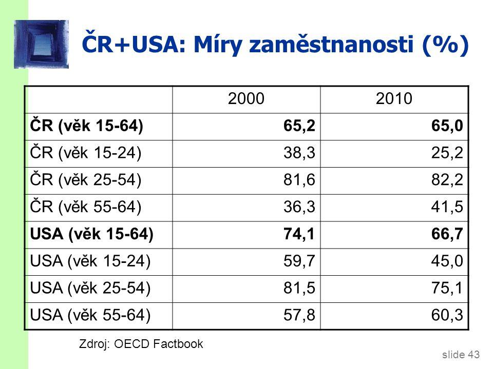 Růst a nezaměstnanost (meziroční přírůstky reálného HDP v % a registrované nezaměstnanosti v tis. osob)