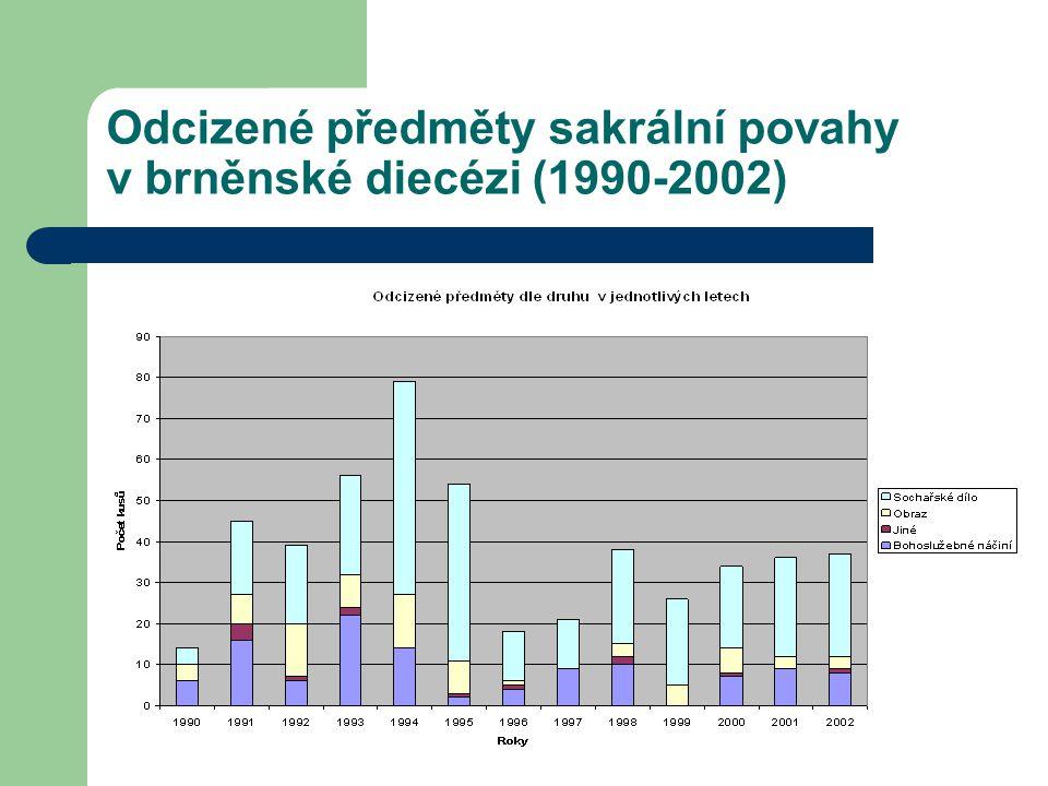 Odcizené předměty sakrální povahy v brněnské diecézi (1990-2002)
