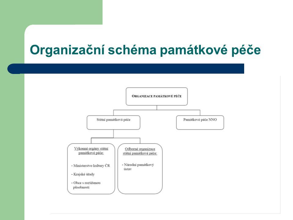 Organizační schéma památkové péče