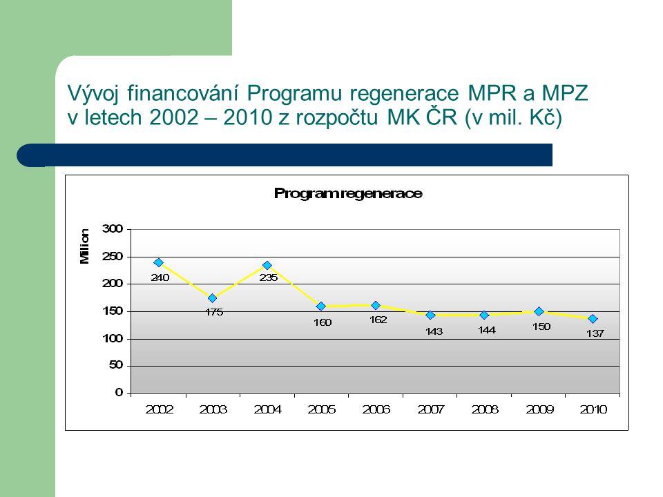 Vývoj financování Programu regenerace MPR a MPZ v letech 2002 – 2010 z rozpočtu MK ČR (v mil. Kč)