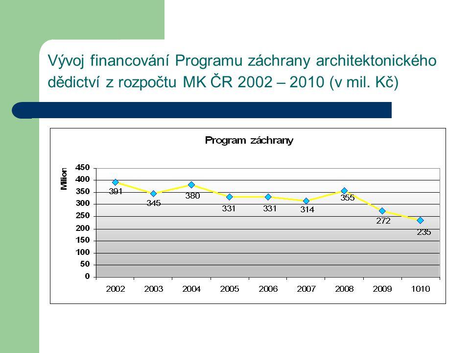 Vývoj financování Programu záchrany architektonického dědictví z rozpočtu MK ČR 2002 – 2010 (v mil.