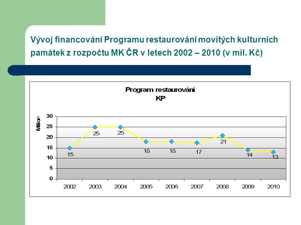 Vývoj financování Programu restaurování movitých kulturních památek z rozpočtu MK ČR v letech 2002 – 2010 (v mil.