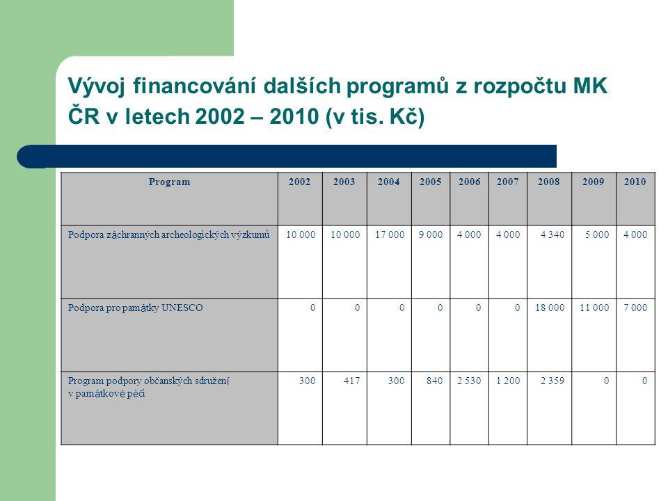 Vývoj financování dalších programů z rozpočtu MK ČR v letech 2002 – 2010 (v tis. Kč)