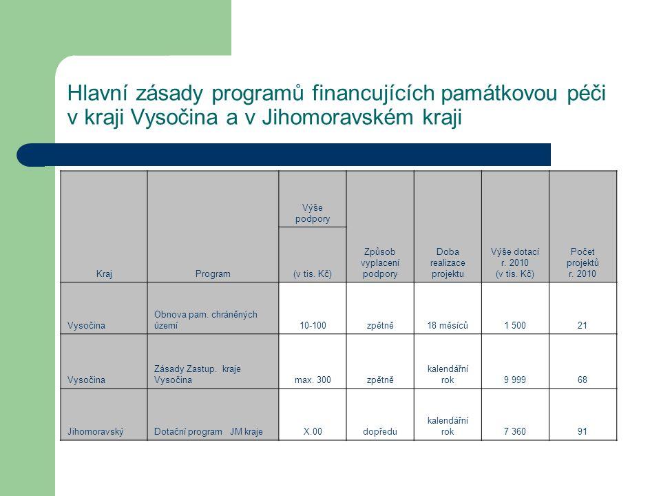 Hlavní zásady programů financujících památkovou péči v kraji Vysočina a v Jihomoravském kraji
