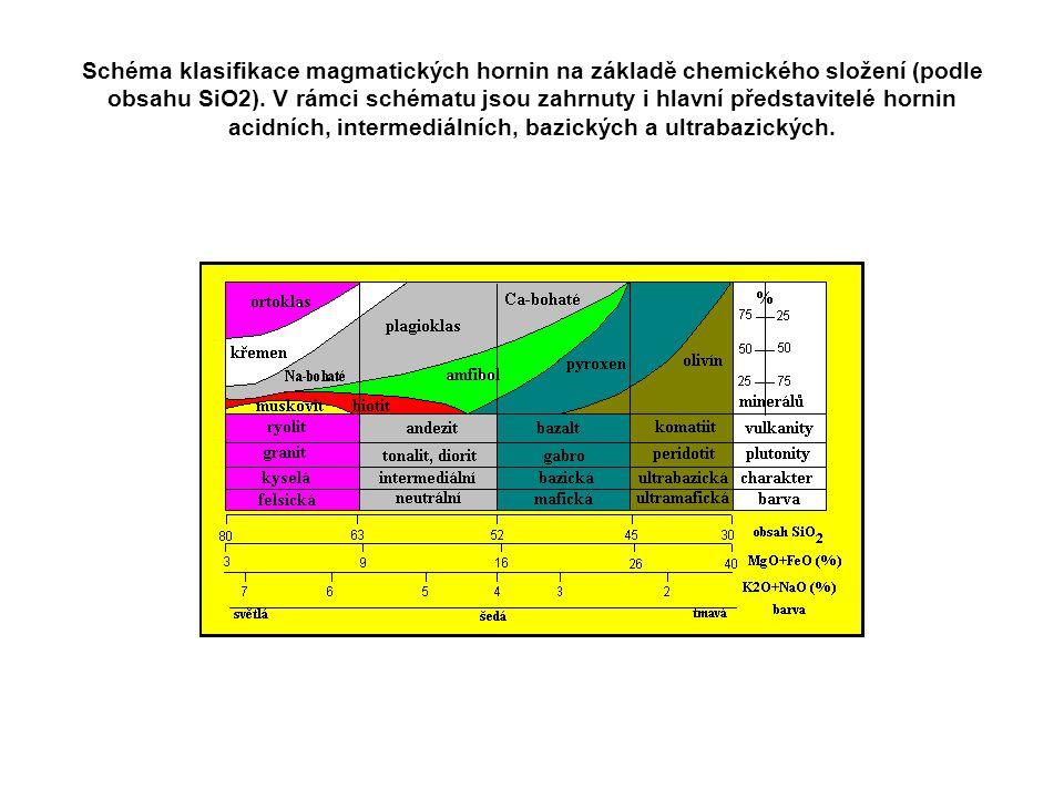 Schéma klasifikace magmatických hornin na základě chemického složení (podle obsahu SiO2).