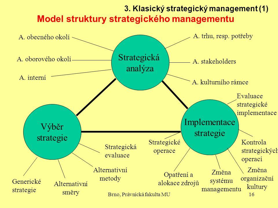 Model struktury strategického managementu