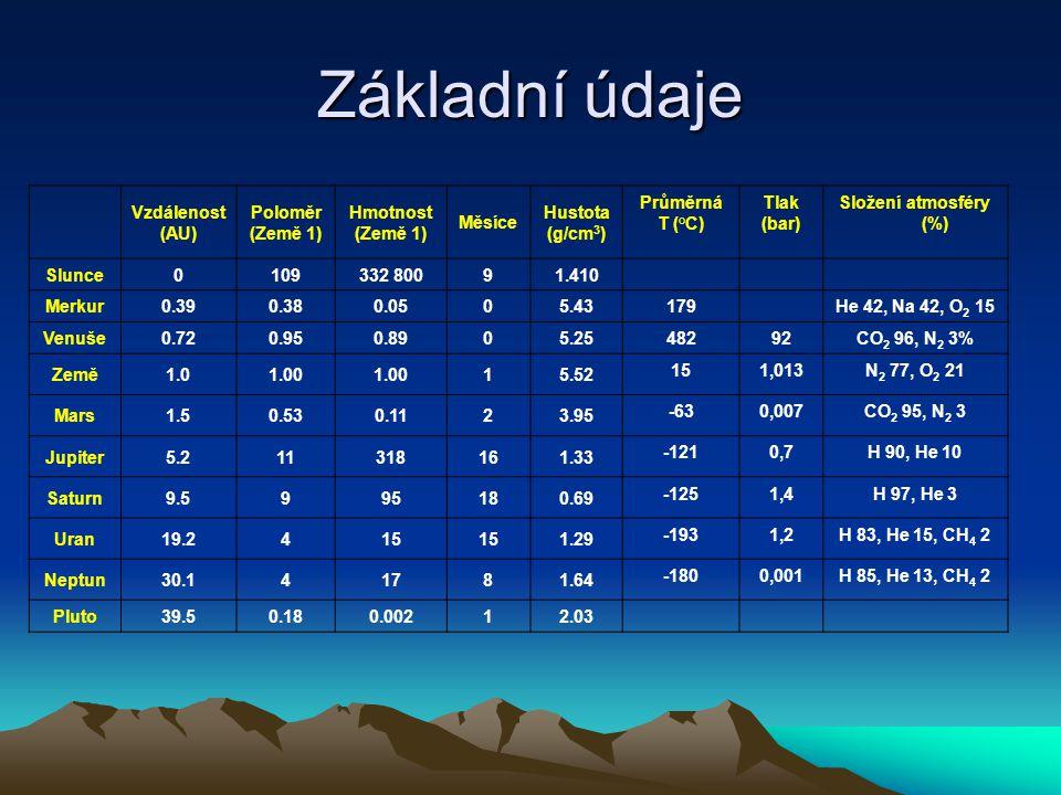Základní údaje Vzdálenost (AU) Poloměr (Země 1) Hmotnost Měsíce