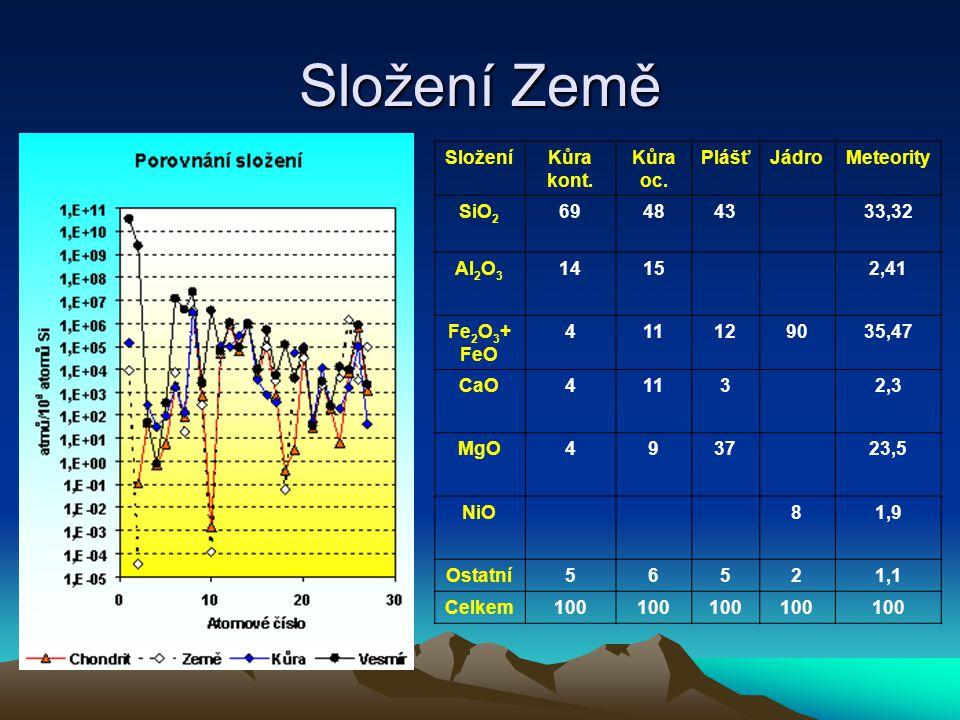 Složení Země Složení Kůra kont. oc. Plášť Jádro Meteority SiO2 69 48