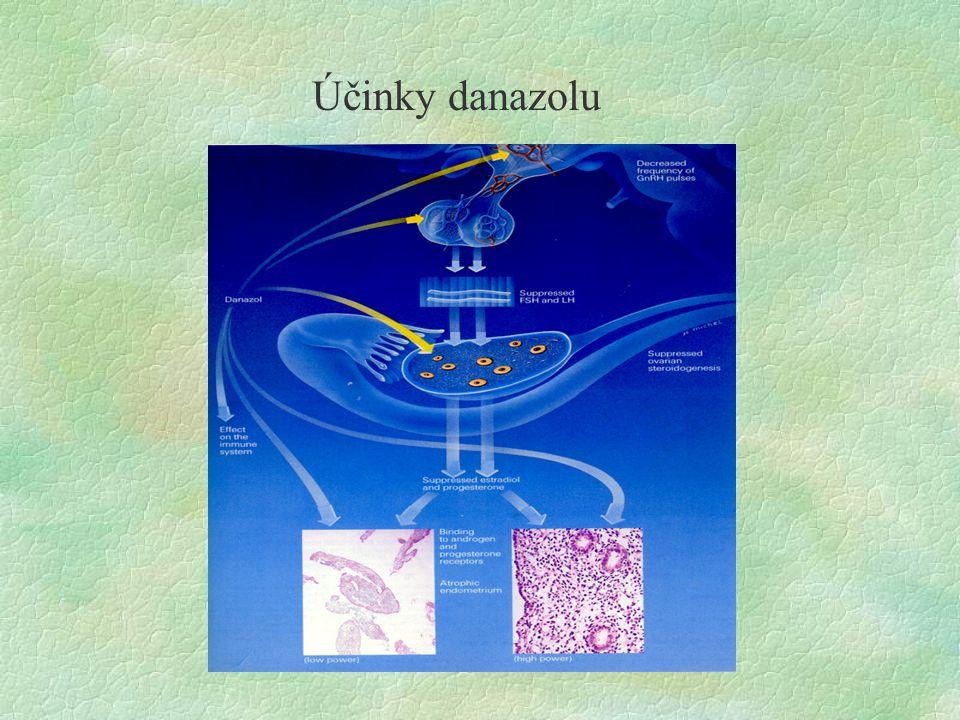 Účinky danazolu
